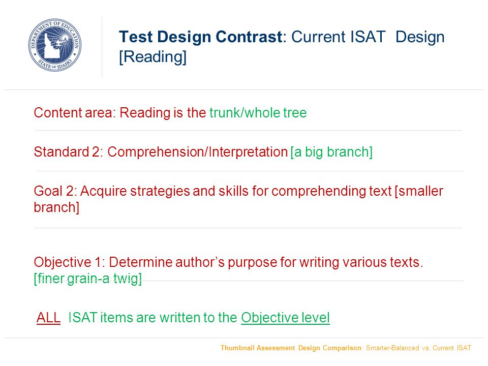 Test Design Contrast: Current ISAT Design [Reading]